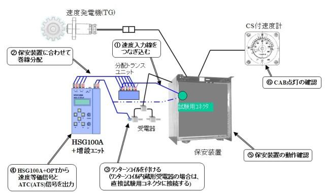 HSG100A 保安装置の動作確認例