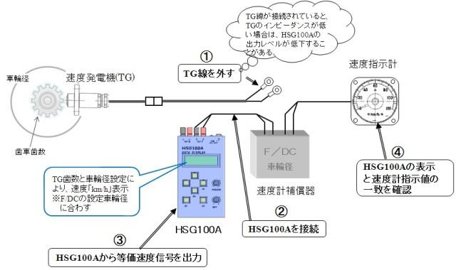 HSG100A 速度指示計の調査・調整例